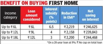 Teachers Fund Loan Chart Home Loan Interest First House On 20 Year Loan To Cost Rs
