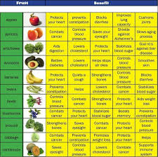 Dry Fruits Dry Fruits Nutrition Facts