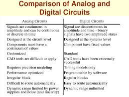 Analog Vs Digital Circuit Design Ppt Analog Ic Design Powerpoint Presentation Free