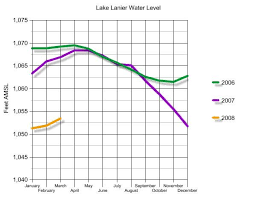 Graphic Of The Day Monthly Average Water Levels Lake