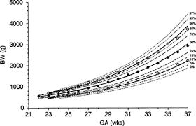 Equations Describing Percentiles For Birth Weight Head