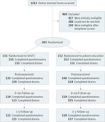 effect of a web based cognitive behavior therapy for insomnia consort diagram of study enrollment flow