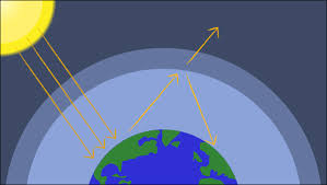 Greenhouse Effect Diagram Activities Global Warming