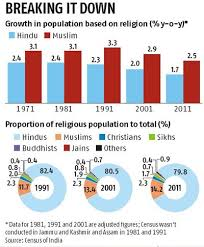 Indias Population At 1 21 Billion Hindus 79 8 Muslims