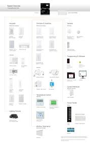 lutron homeworks qs components and compatible products Light Switch Wiring Diagram For Lutron Skylark the diagram above provides an overview of the components that constitute the homeworks qs system, as well as compatible lutron products Light Switch Connection Diagram
