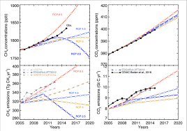Top Projections Of Atmospheric Methane Concentrations Left