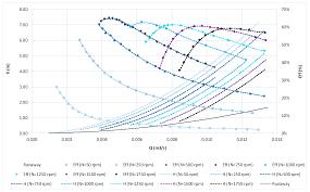 Energies Free Full Text Micro Axial Turbine Hill Charts