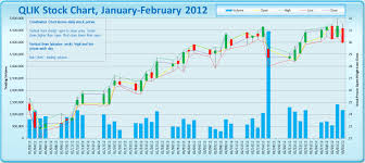 Funnel Chart In Qlikview Qlik How To Lose A Billion Dollars In 6 Months Data