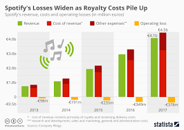 Spotify Charts 2017 Chart Spotifys Losses Widen As Royalty Costs Pile Up