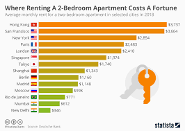 Hong Kong Bed Size Chart Chart Where Renting A 2 Bedroom Apartment Costs A Fortune