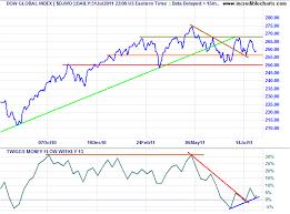 Djia Index Futures Chart Trading Dow Jones Index Options Dow Jones Index Chart