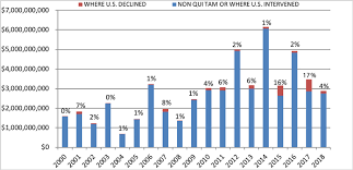 State False Claims Act Chart Gibson Dunn 2018 Year End False Claims Act Update