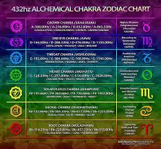 Hz Frequency Chart The Healing Frequency Of 432hz