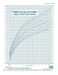 Who Baby Growth Chart Twin Baby Weight Chart After Birth Babies Growth Chart Baby Fetal