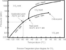 Co2 Phase Diagram Psi C Wiring Diagram General Helper