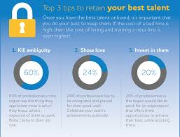 Branding Your Company Helps You Attract Better Quality Talent Seven