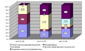 Большой Каталог Рефератов Отчет по практике Проблемы  Отчет по практике Проблемы кредитования корпоративных заемщиков на примере ОАО МДМ Банк