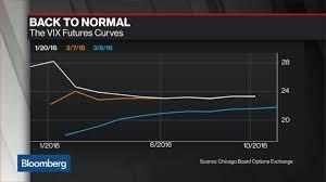 Vix Futures Curve Chart Vix Futures Curve Returns Back To Normal Bloomberg