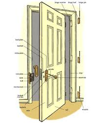 door jamb.  Door The Door Jamb Interior Inspiring Home Ideas  Sizes Standard In Door Jamb