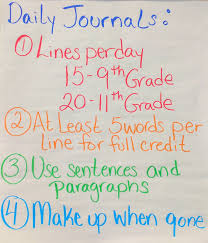 English Charts For Class 7 7 Anchor Charts That Belong In The High School English