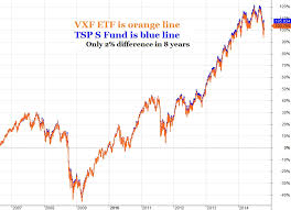C Fund Chart Tsp Vanguard Smart Investor Tsp Tracked Indexes