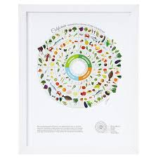 State By State Seasonal Food Guides Food Chart Uncommongoods