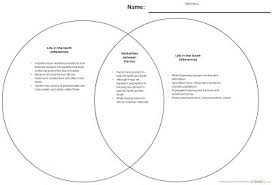 Formative Vs Summative Assessment Venn Diagram Designing A Comprehensive Assessment Plan Amy Swenson E Portfolio