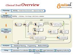Clinical Data Management Flow Chart Clinical Data Management Training Gratisol Labs