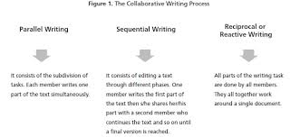 proposing a wiki based technique for collaborative essay writing figure 1