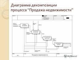 Презентация на тему Дипломная работа на тему Информационная  6 Диаграмма декомпозиции процесса Продажа недвижимости Диаграмма декомпозиции процесса Продажа недвижимости