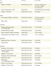 Burger Grill Time Chart New Grilling Time Cheat Sheet For
