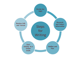 Writing Skills Steps For Writing Writing Skills With Six Steps Of Writing Examples