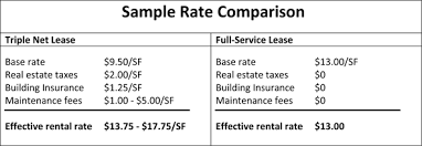 Example Of A Net Lease - Wiring Data •