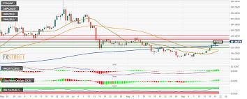 Eth Price Usd Chart Ethereum Price Analysis Bulls Take Full Control Of Eth Usd