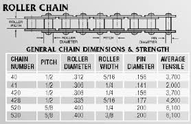 Steel Chain Strength Chart 420 Roller Chain Motorcycle Buggy
