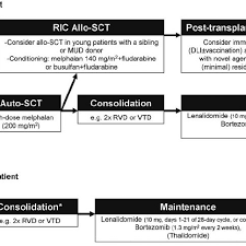 Mm3 Weakness Chart Treatment Of Ppcl Flow Chart With Suggestions For How To