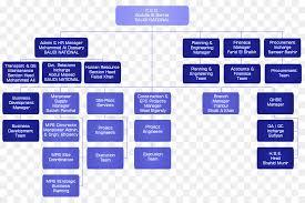 Business Development Manager Organizational Chart Organization Area