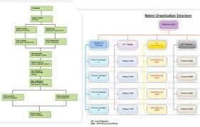 Angular Org Chart 73 Ageless Angular Organization Chart
