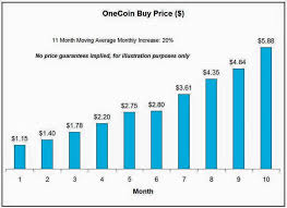Onecoin Value In Usd Currency Exchange Rates