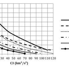 Launch Vehicle Comparison Payload Vs C3 This Plot