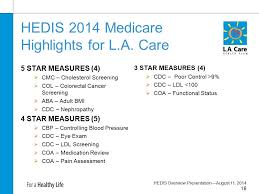 Agenda Fundamentals Of Hedis Auto Assignment Medicare Star