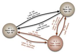 Graph Databases Graph Database Wikipedia