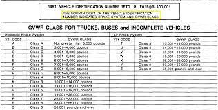 Ford Vin Decoder Chart Bullnose Vin Decoder Garys Garagemahal The Bullnose Bible
