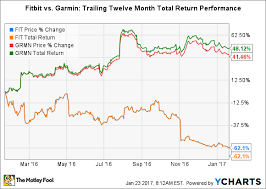 Fitbit Chart Better Buy Fitbit Inc Vs Garmin Ltd The Motley Fool