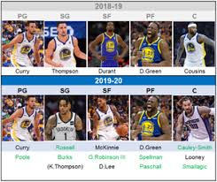 Golden State Warriors Depth Chart Golden State Warriors 2019 2020 Preview Eng