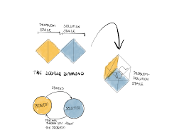 Double Diamond Design Thinking Deutsch Why Moving Prototyping From The Solution Space To The