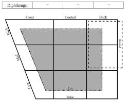 Vowel Chart Ipa English English Ipa Vowels Chart Quiz By Ashg