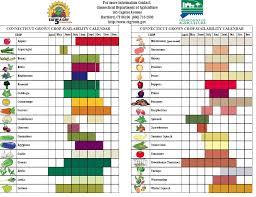 Sugar Levels In Vegetables Chart Hydroponics Ppm Chart Vegetables Www Bedowntowndaytona Com