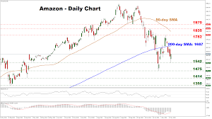 Technical Analysis Amazon Stock Recovers From Seven Month