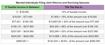 projected 2018 tax rates brackets standard deduction amountore